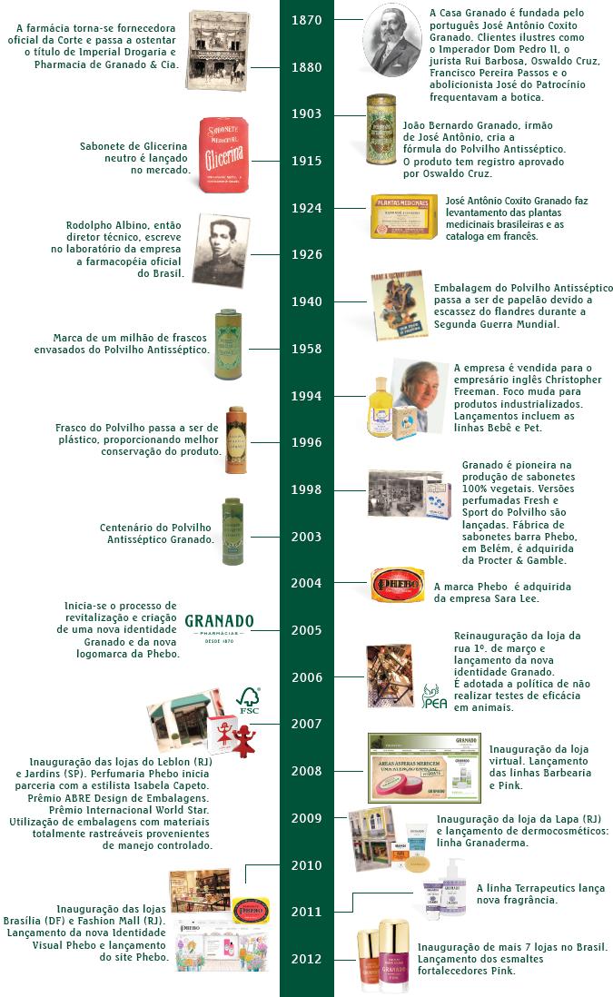 timeline(1)